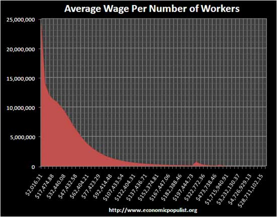 average wage worker