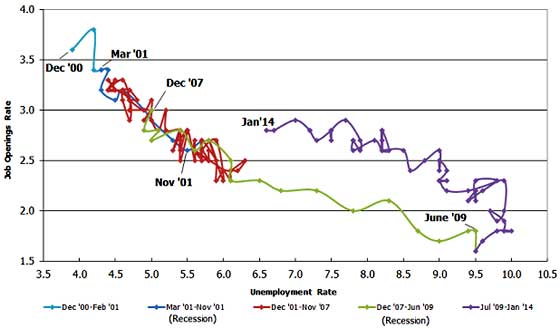 beveridge curve January 2014