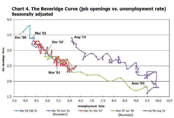 beveridge curve August