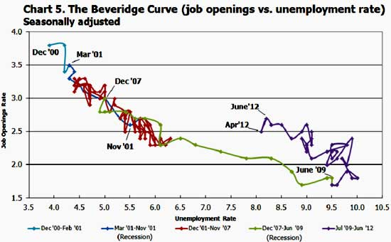beveridge curve JOLTS June 2012