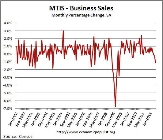 bus sales 6-12