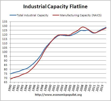 industrial and manufacturing raw capacity 1990-2013