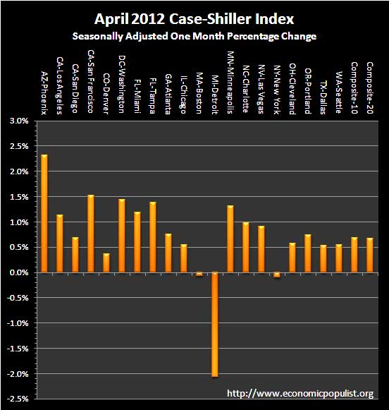 case shiller April sa monthly percentage change