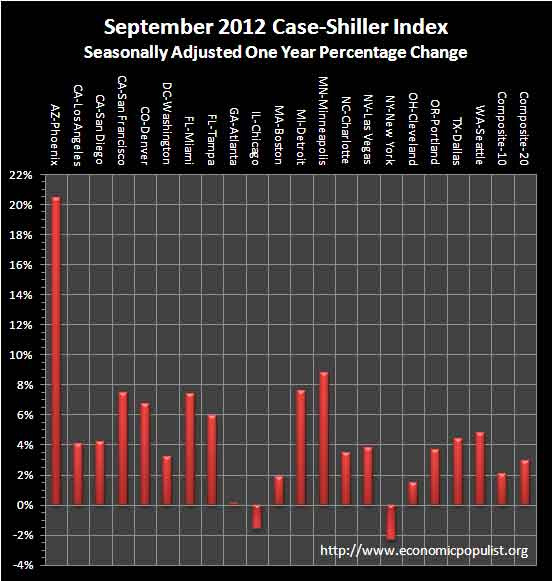 case shiller 1 yr chg sa September 2012