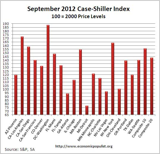 case shiller September 2012 SA