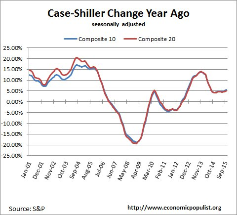 case shiller index change from a year ago October 2015