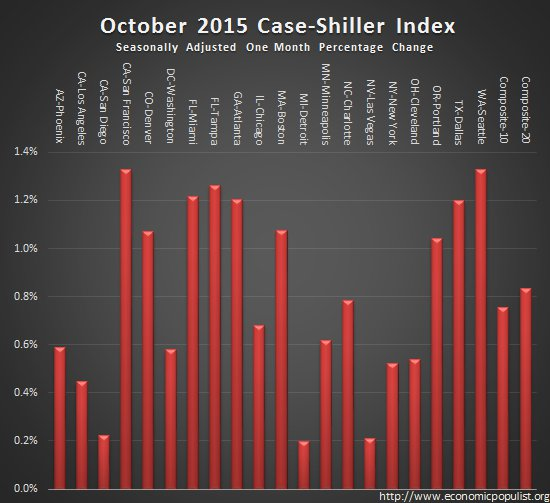 case shiller index monthly change October 2015