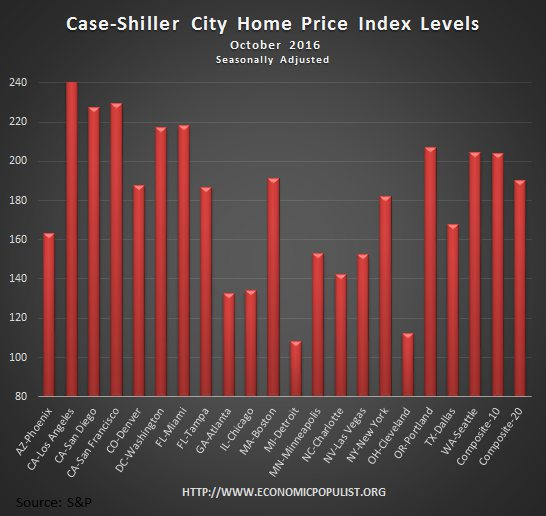 Case Shiller home price index levels October 2016