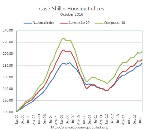case shiller indices back up to housing bubble