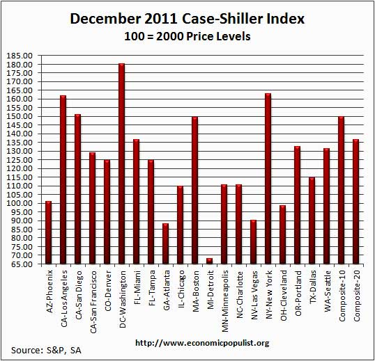 case shiller sa index 12/11