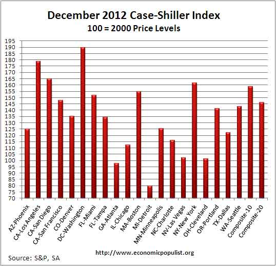 case shiller index levels SA December 2012 SA