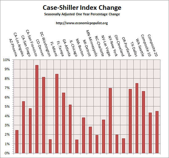 case shiller index all cities one year change Dec 2014