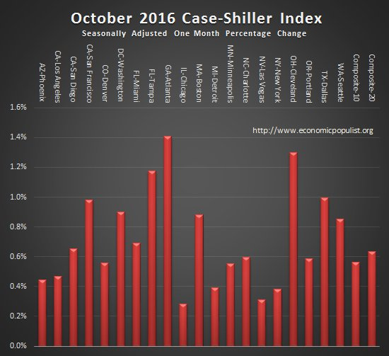 case shiller index monthly change October 2016