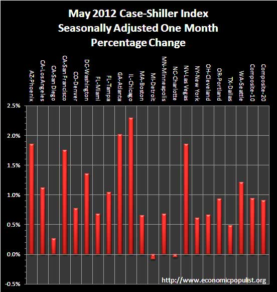 case shiller May 2012 sa monthly percentage change
