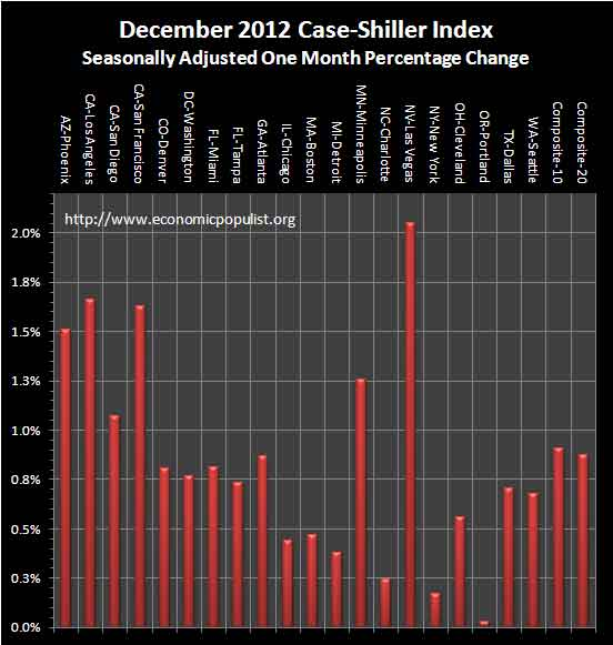case shiller December 2012 SA monthly percentage change