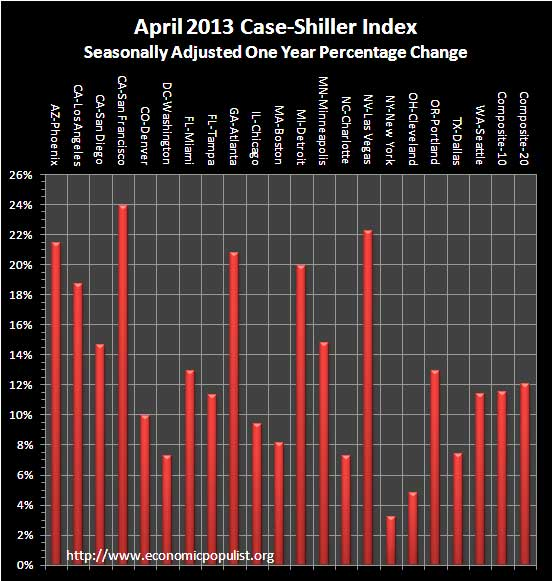 case shiller 1 yr chg sa April 2013