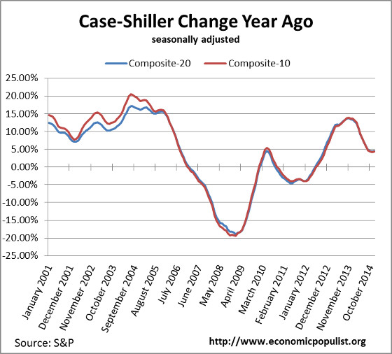case shiller index change from a year ago April. 2015