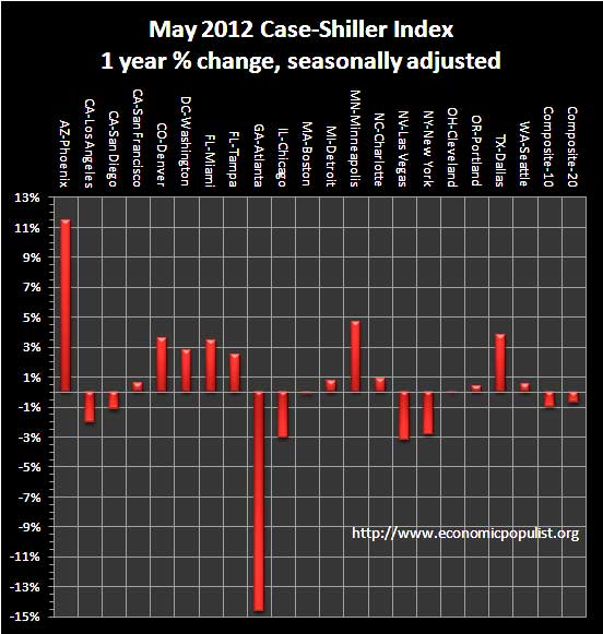 case shiller 1 yr chg sa May 2012