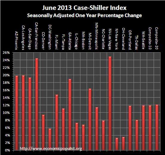 case shiller index 1 year change, sa June 2013
