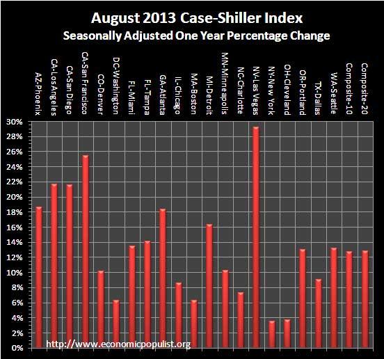 case shiller index 1 year change August 2013