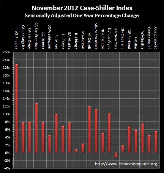 case shiller 1 yr chg sa November 2012