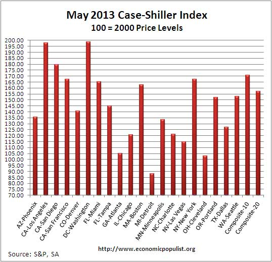 Case Shiller home price index levels May 2013 SA
