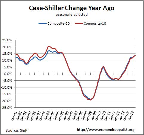 case shiller index change from a year ago