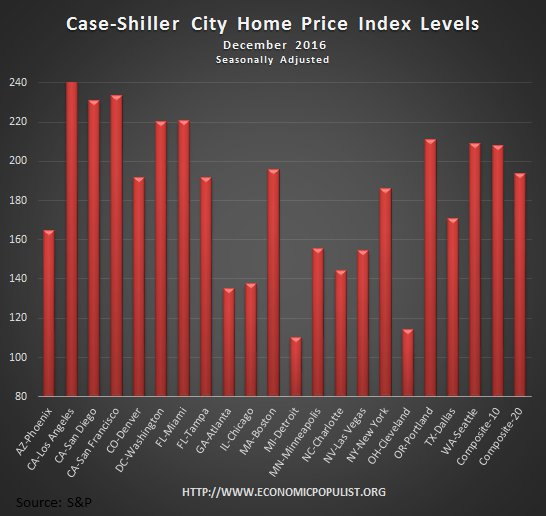Case Shiller home price index levels December 2016