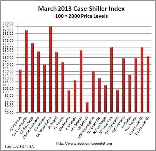 Case Shiller home price index levels  March 2013 SA