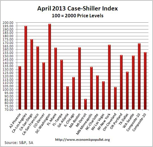 Case Shiller home price index levels  April 2013 SA