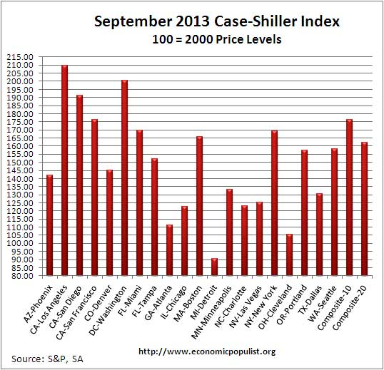 Case Shiller home price index levels  Sept. 2013 seasonally adjusted
