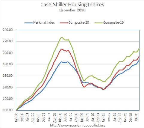 case shiller indices