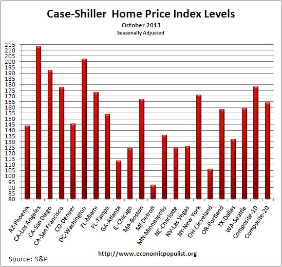 Case Shiller home price index levels  Oct. 2013 seasonally adjusted