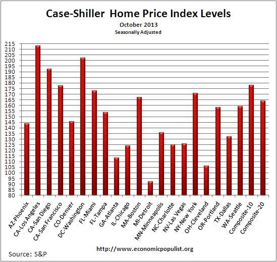 Case Shiller home price index levels  Oct. 2013 seasonally adjusted