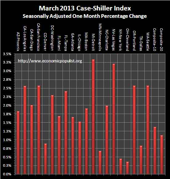 Case Shiller Home Prices March 2013 SA monthly percentage change
