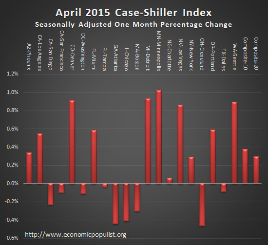 case shiller index monthly change April 2015