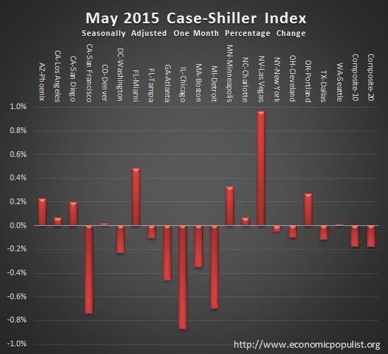 case shiller index monthly change May 2015