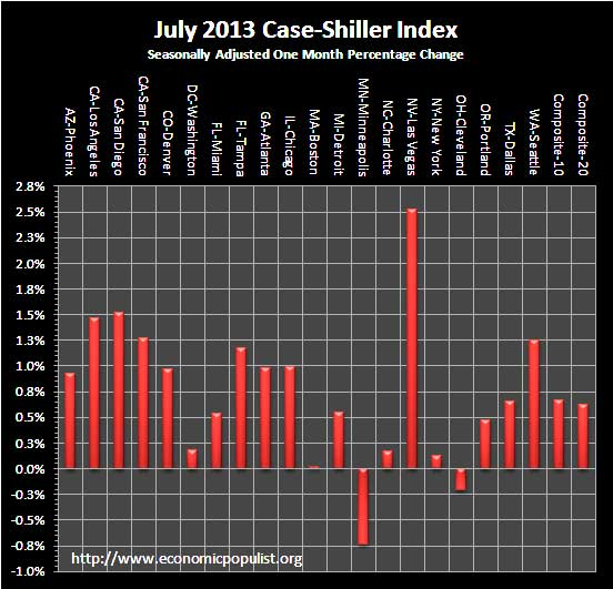 Case Shiller Home Prices July 2013 SA monthly percentage change