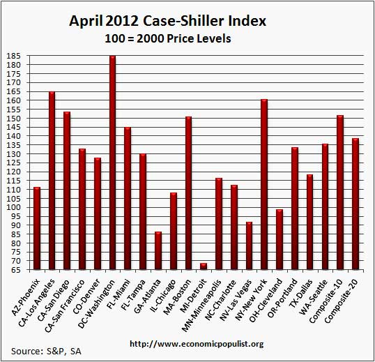 case shiller April sa