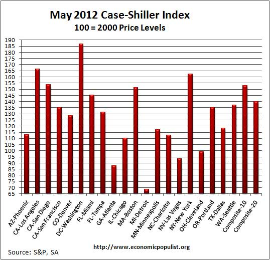 case shiller May 2012 sa