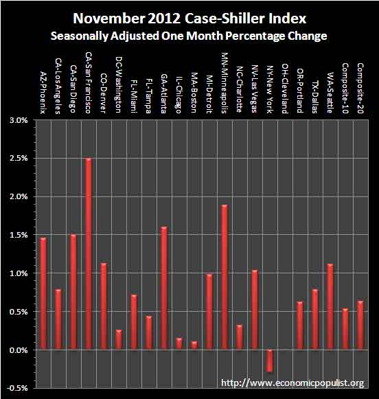 case shiller November 2012 SA monthly percentage change