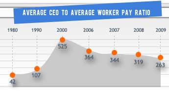 ceo worker ratio