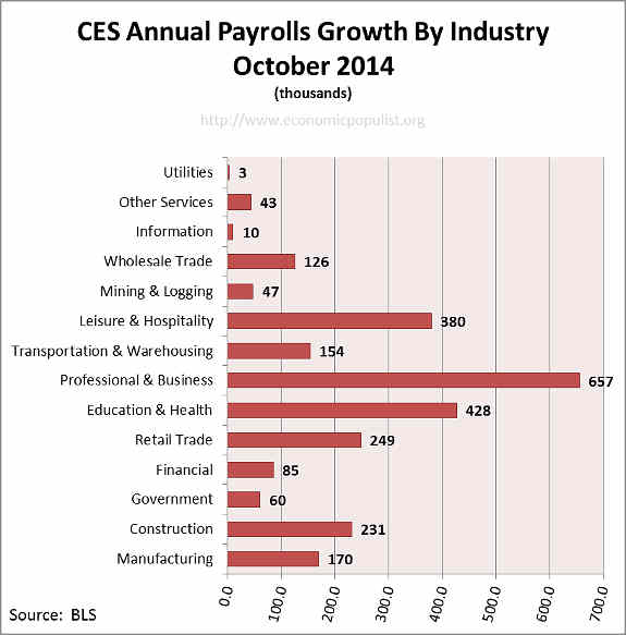 Employment payrolls growth Annual October 2014