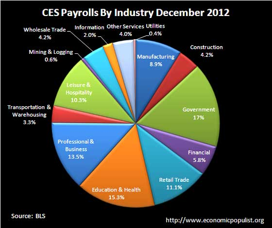 ces jobs by industry 12-2012 pie chart
