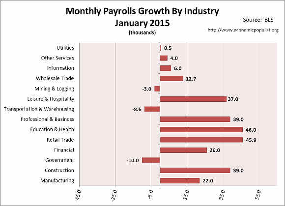 employment gains for month of January 2015