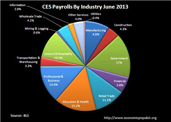 ces payrolls march 2013 pie