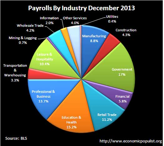 BLS CES Employment payrolls December 2013 pie chart