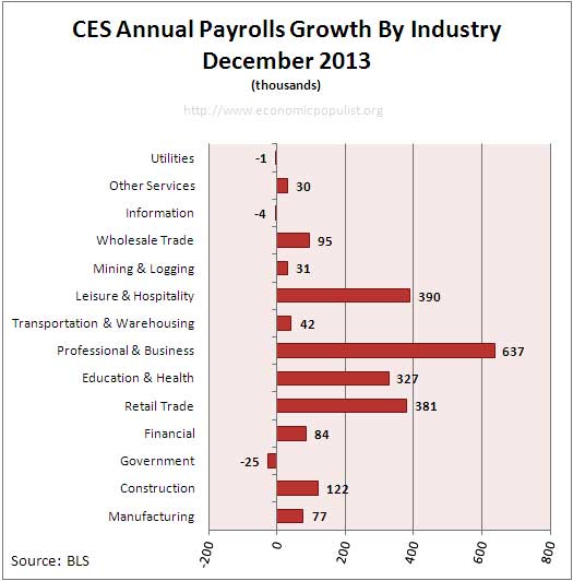 Employment payrolls growth Annual December 2013