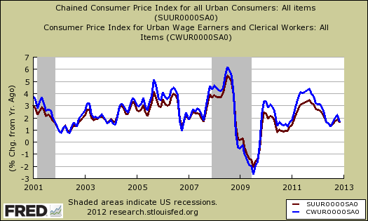 No Change In Cpi For January 2013 The Economic Populist