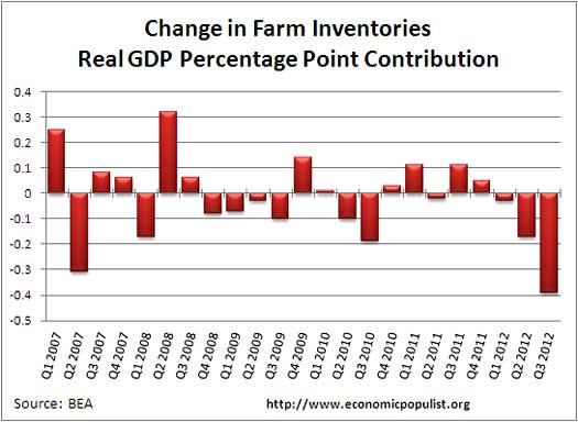 farm inventories percentage contribution gdp